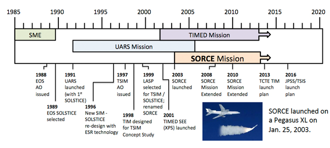 SORCE Spacecraft